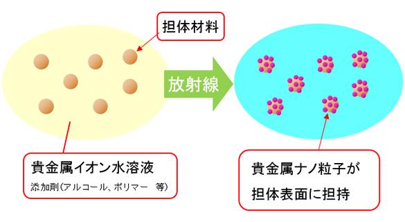 放射線を利用した独自ナノ粒子材料合成法